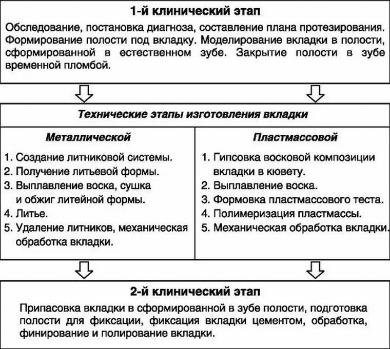 этапы изготовления вкладок