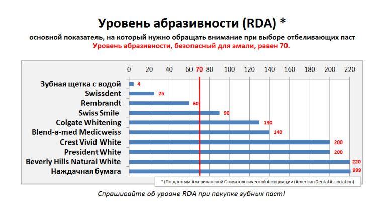 RDA индекс абразивности