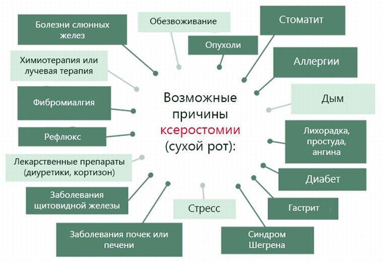 Причины ксеростомии