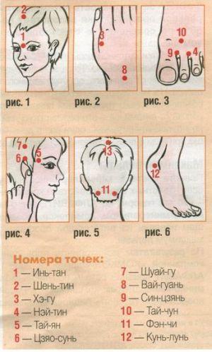 названия точек для избавления от зубной боли