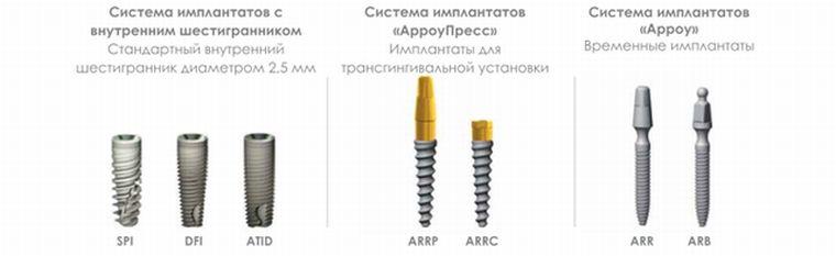 Особенности имплантов alpha bio