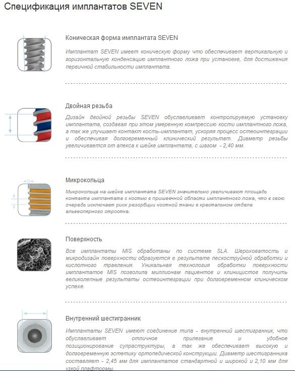 Спецификация имплантов