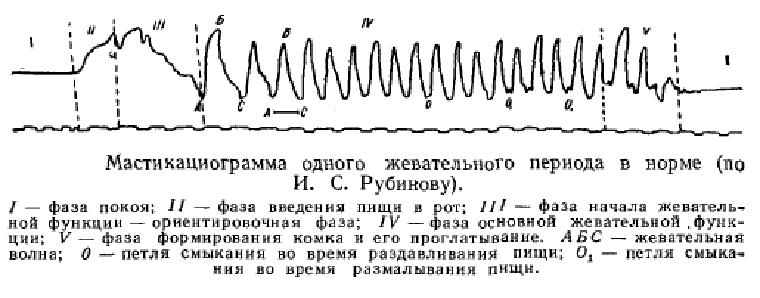 Мастикоциограмма
