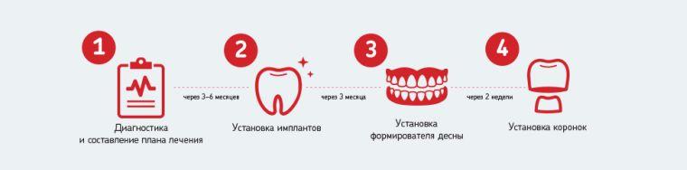 Этапы протезирования