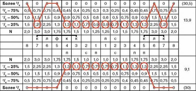 Пример заполнения одонтопародонтограммы