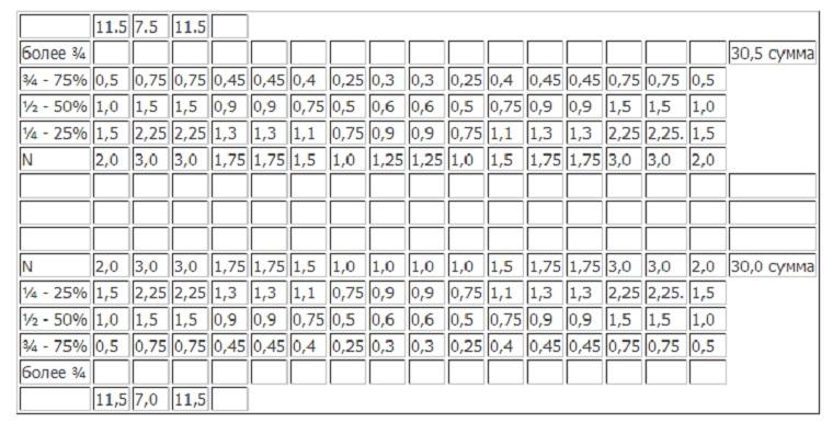 Табличка для заполнения одонтопародонтограммы