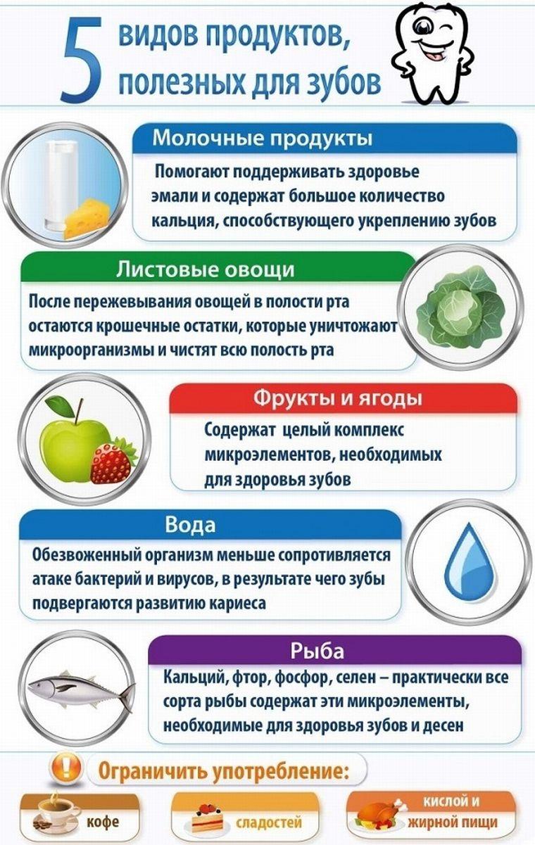 Пять лучших продуктов для зубов