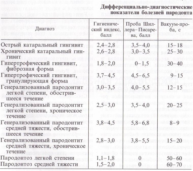 Дифференциальная диагностика пародонтита