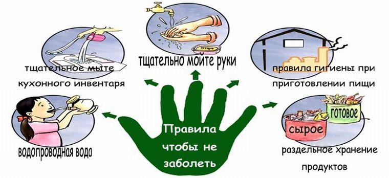 Профилактика заражения вирусом