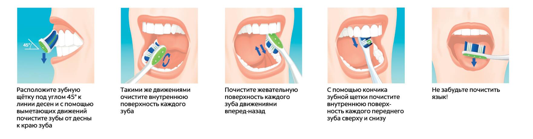 Техника честки зубов