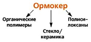 Совстав Ormoker