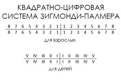 Квадратно-цифровая формула Зигмонди-Палмера