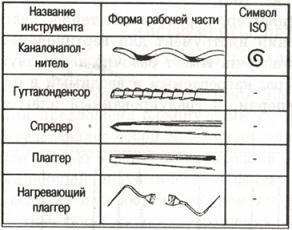 стоматологический инструмент