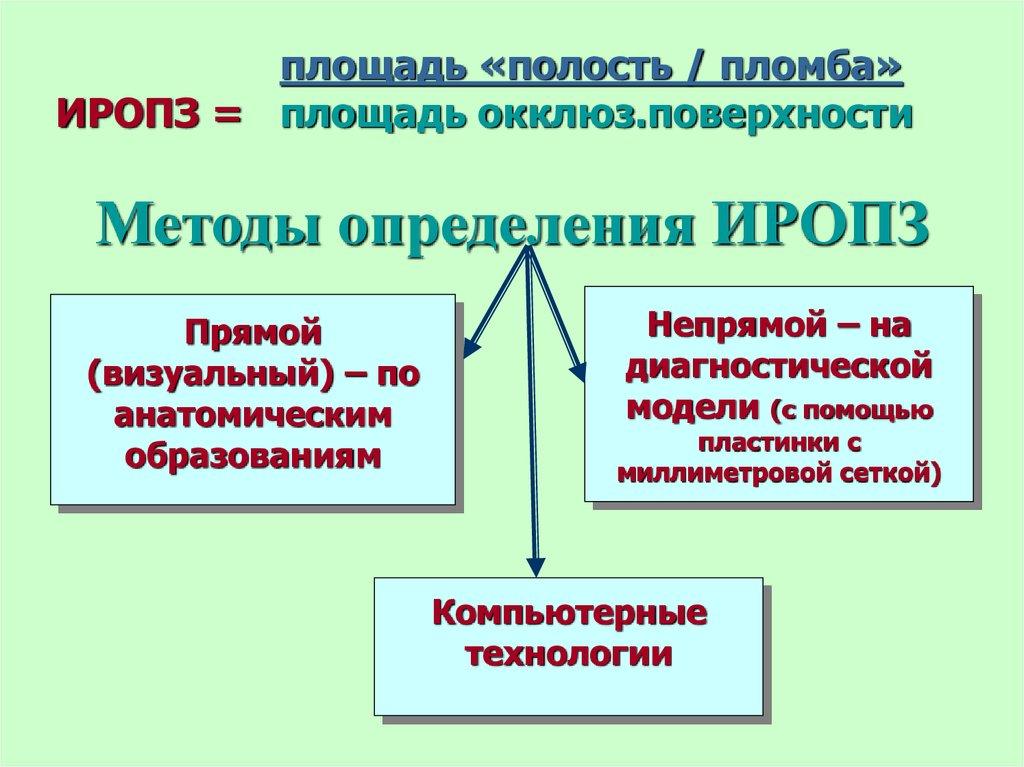 Методы определения ИРОПЗ