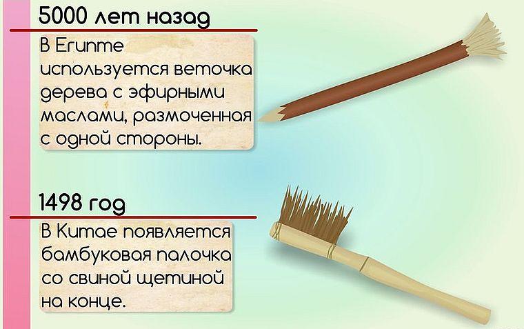 чем чистили зубы раньше