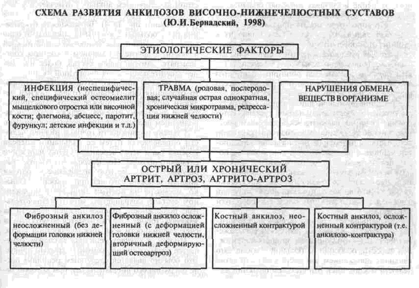 Классификация анкилоза ВНЧС