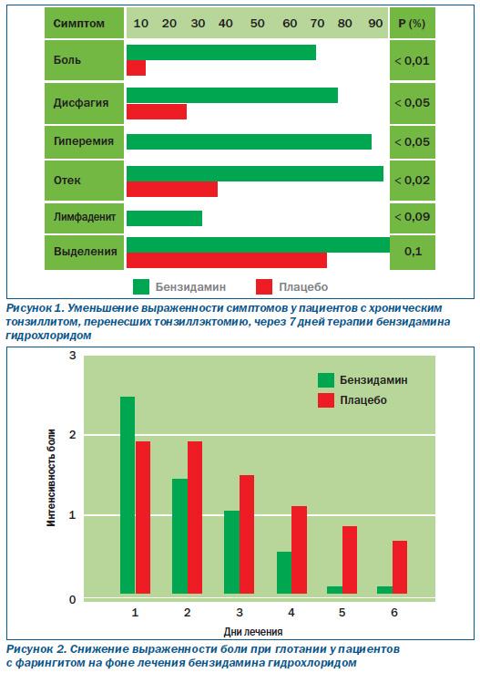 Эффективность вещества при различных заболеваниях