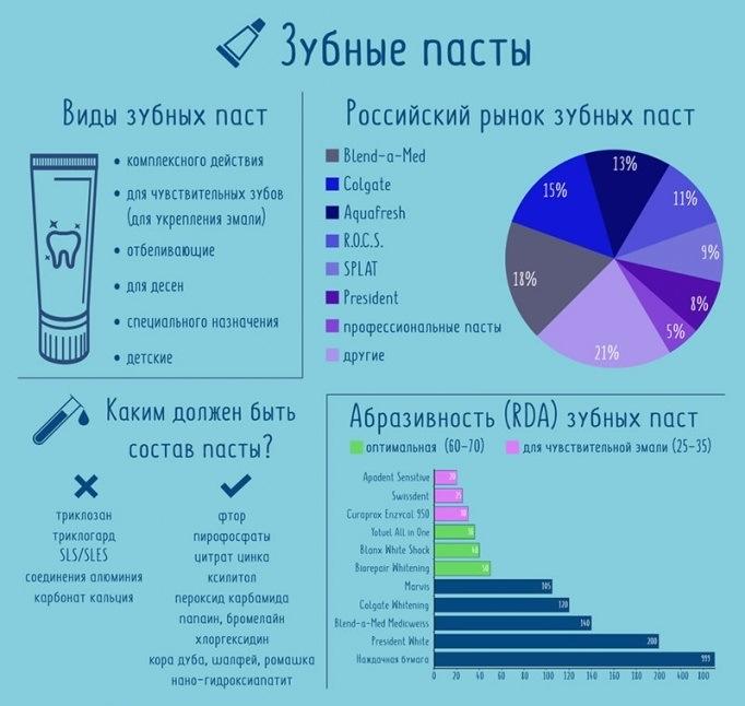 Зубные пасты на российском рынке