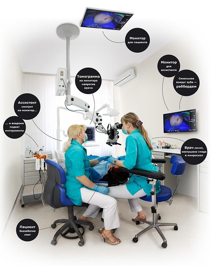 Как проходит лечение под микроскопом
