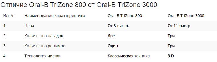 Oral-B TriZone отличие двух моделей