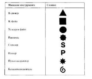 Обозначения инструментов