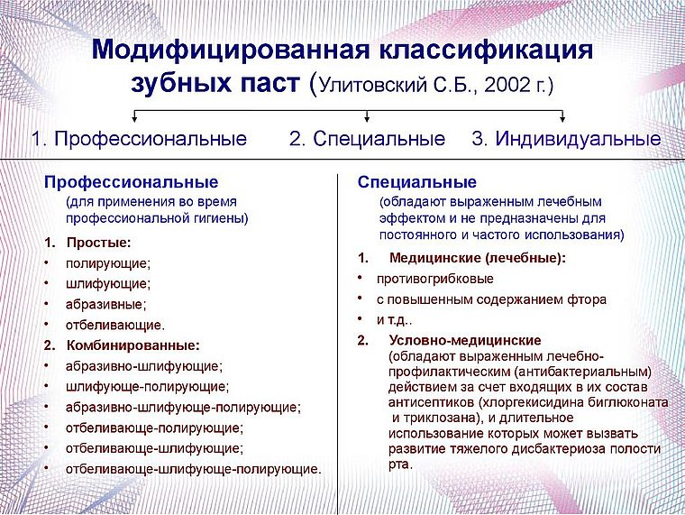 усовершенствованная классификация Улитовского