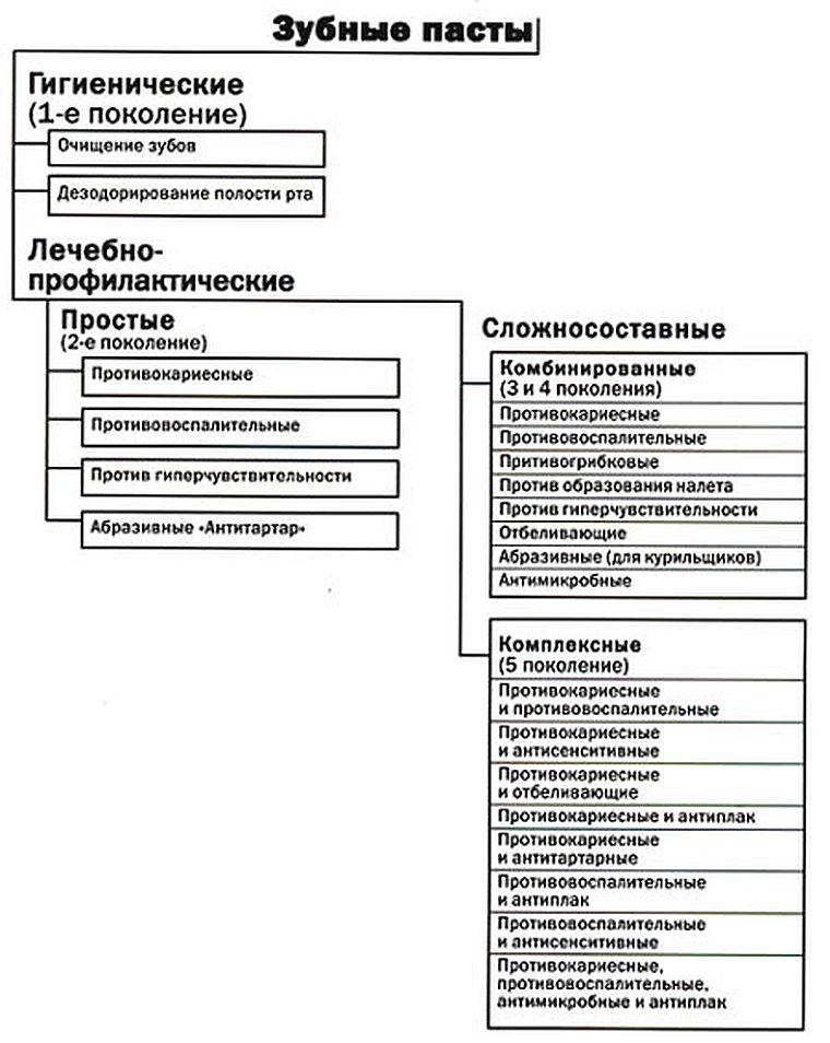 классификация Улитовского